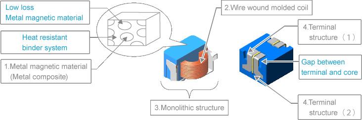 Wie Parameter für Leistungsinduktivitäten für DC-DC-Wandler zu ...