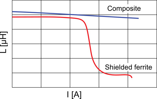 How to Understand Power Inductors Parameters for DC/DC