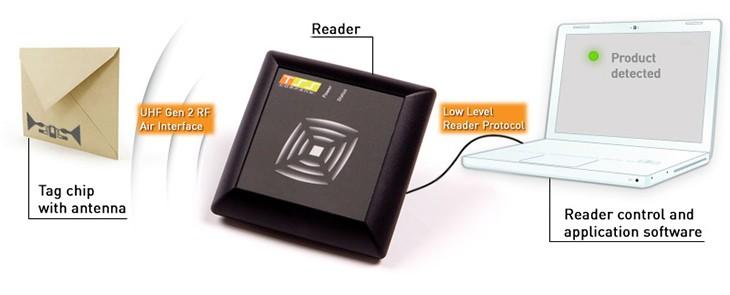 RFID technológia – bezdrôtová mágia