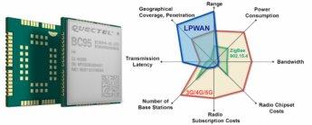 LTE NB-IoT modul BC95 – výborný základ pre vaše IoT zariadenia
