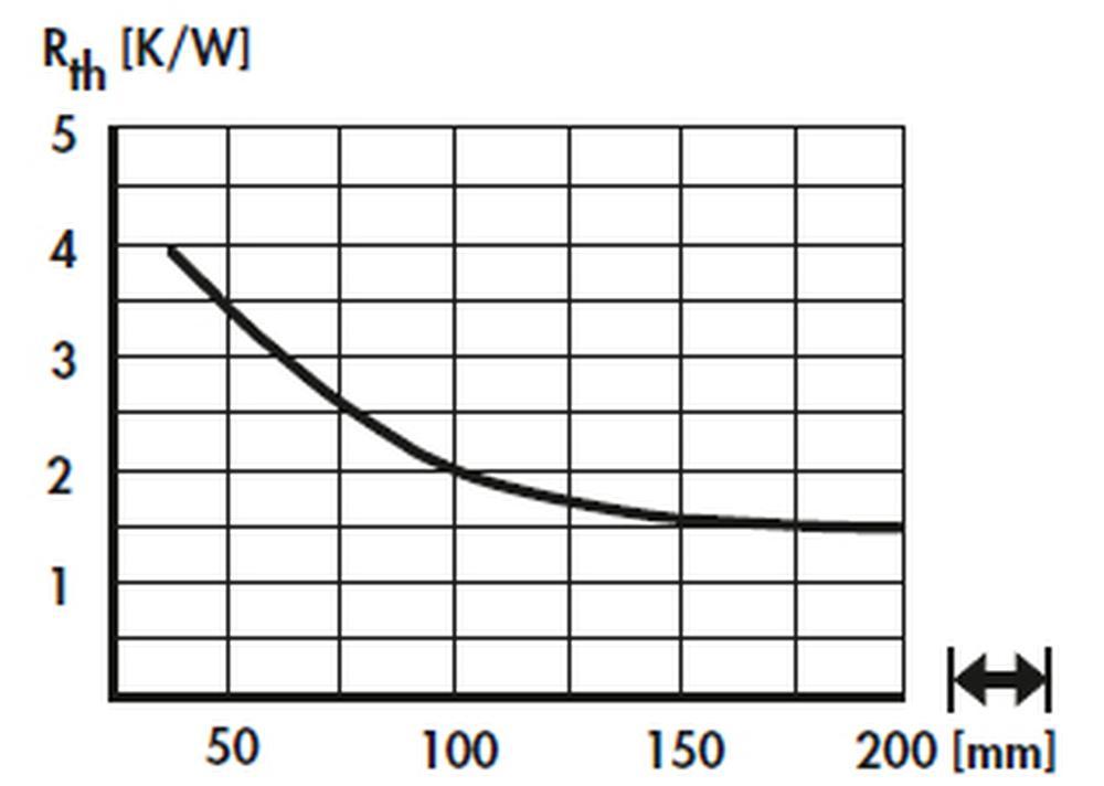 How to choose a Heatsink
