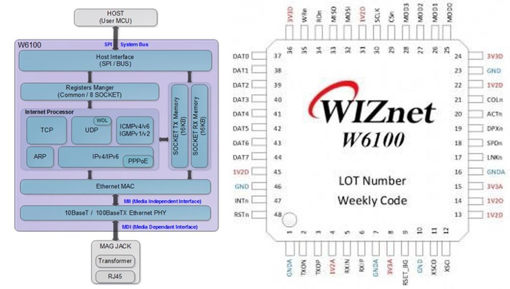 W6100 je pripravený na IPv6