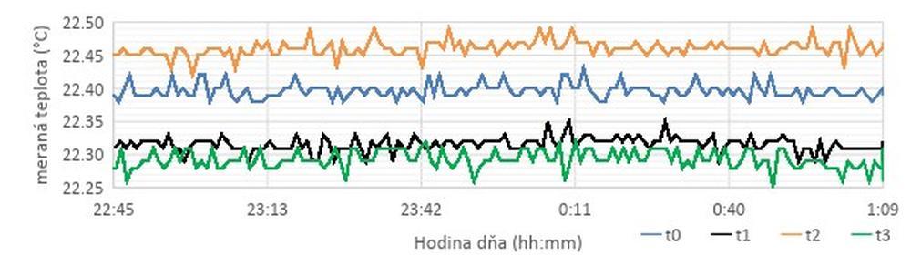 Temperature measurement with SHT31 SMART GADGET