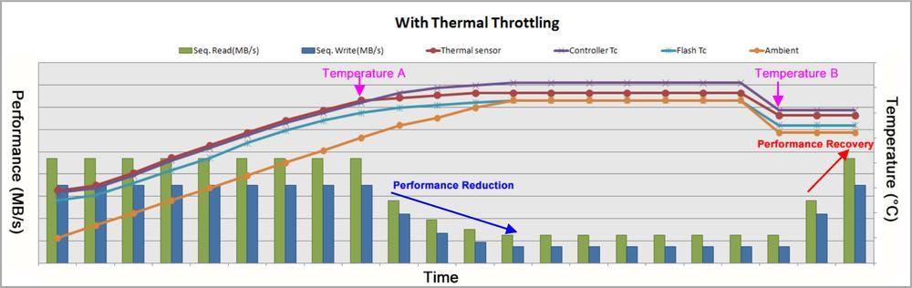 Apacer prináša nové technológie pre SSD