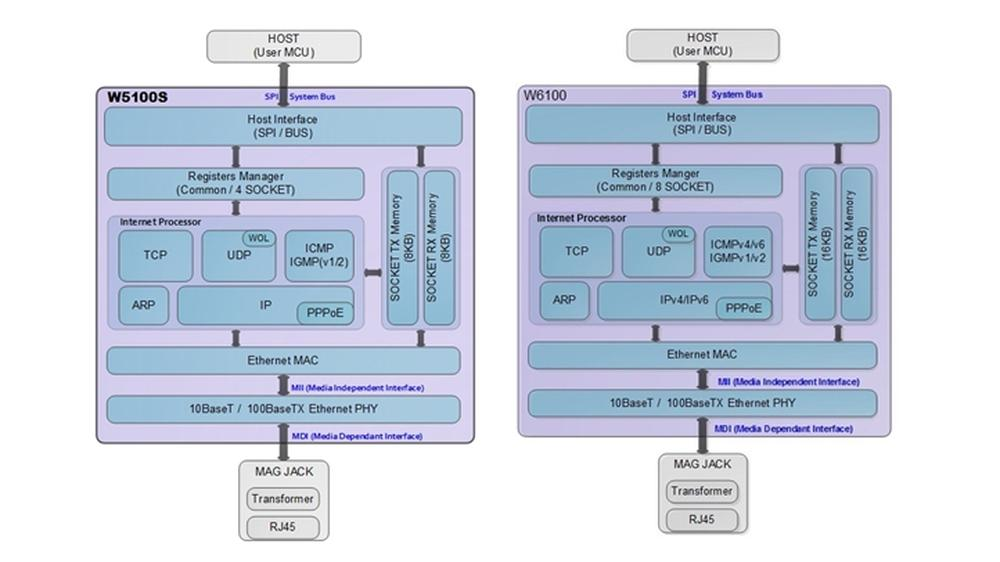 Kiismeri magát az Ethernet chipek terén?