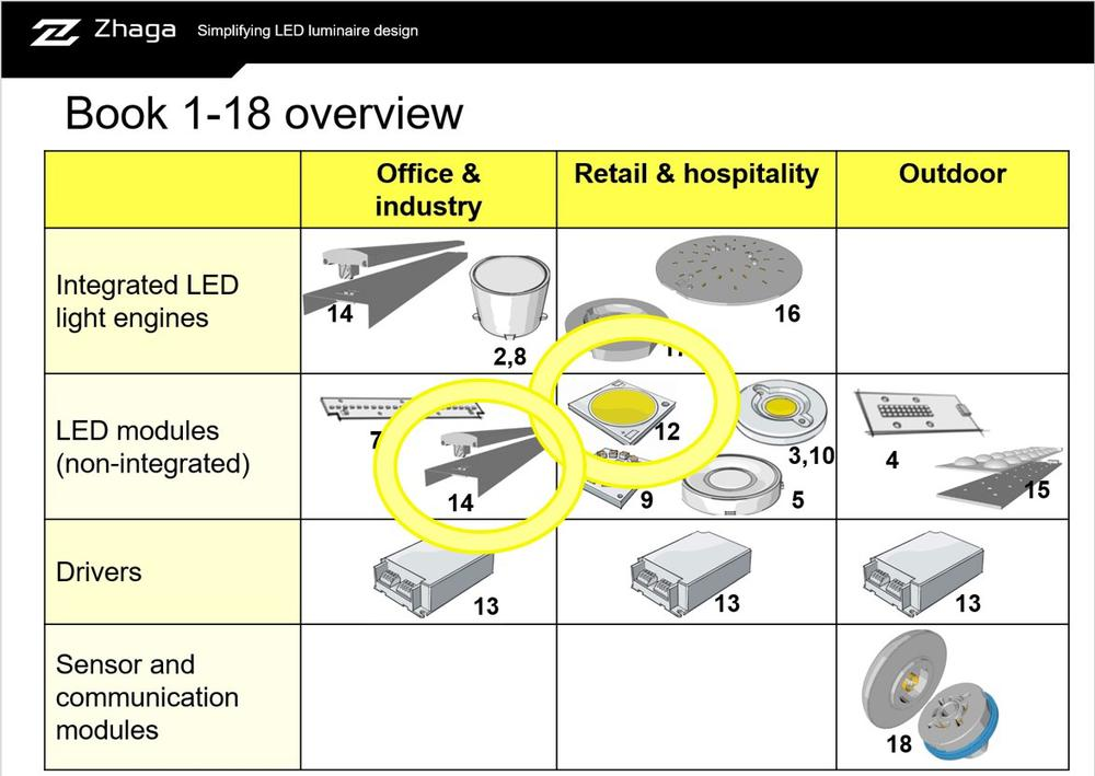 Zhaga. Smart Lighting for Smart Cities