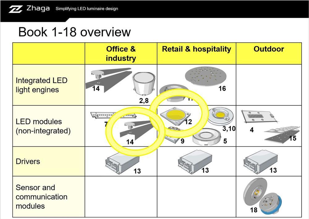 Zhaga. Intelligente Beleuchtung für intelligente Städte