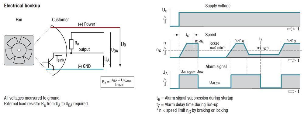Ventilador diagonal ebm-papst con dos funciones adicionales muy útiles