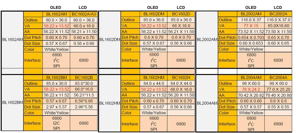 Wymień wyświetlacz znakowy LCD na moduł OLED
