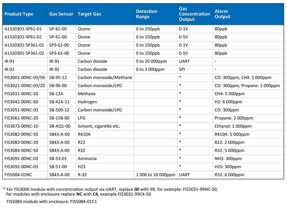Plynové senzory a moduly pre inovatívne technológie budúcnosti