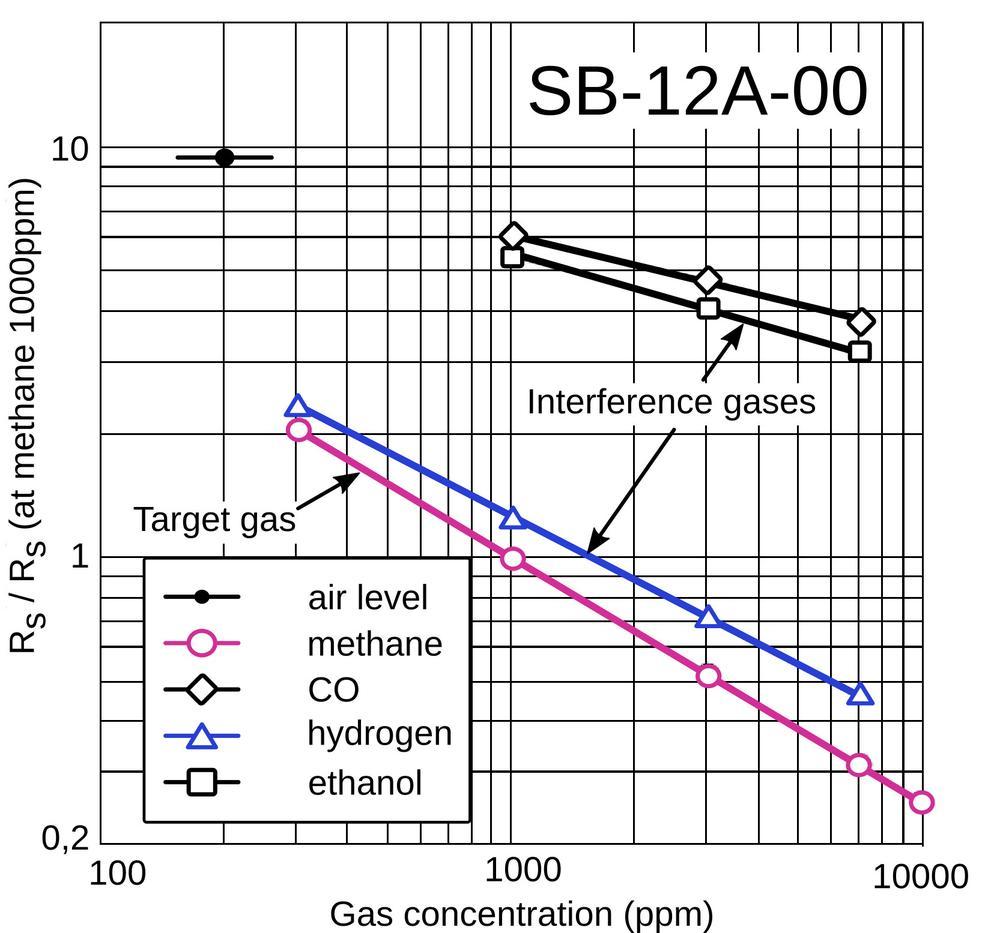 Czujniki gazu i moduły do stosowania w innowacyjnych technologiach przyszłości