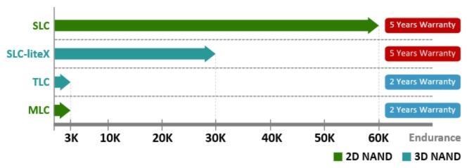 SLC oder SLC-liteX? Ein Vergleich von Apacer-SSDs hilft Ihnen weiter