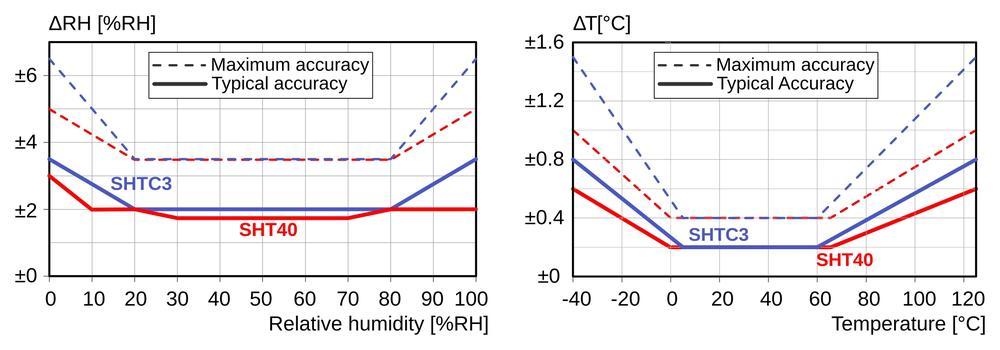 Senzor vlhkosti a teploty SHT40