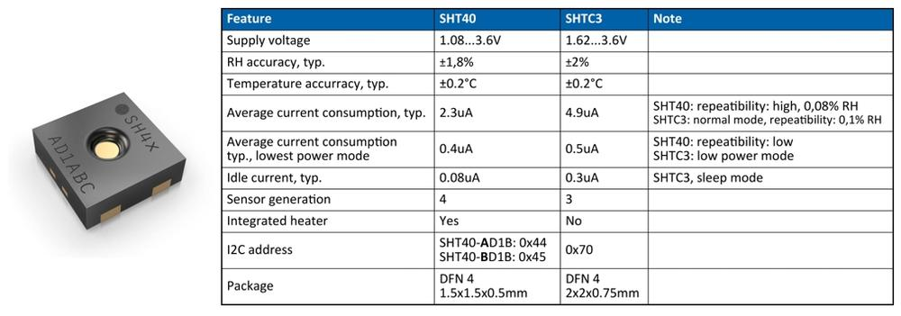 Feuchtigkeits- und Temperatursensor SHT40