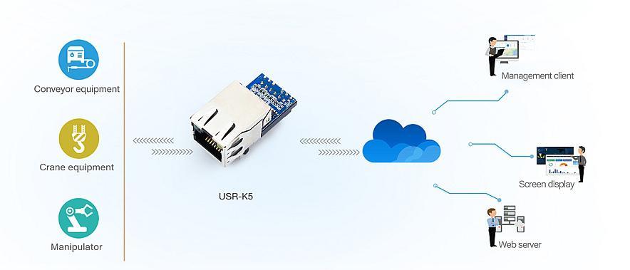 Připojte se k Ethernetu bezpečně a levně
