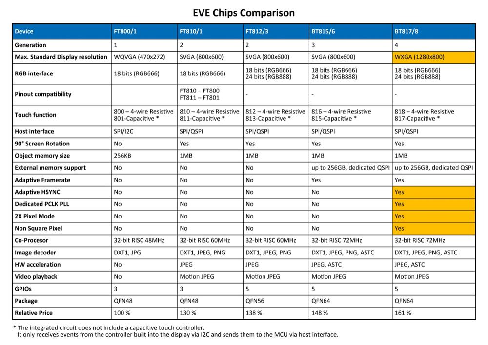 EVE 4 - evolúcia pokračuje