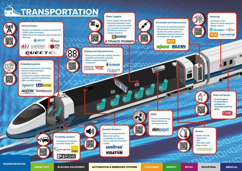 Elektronikai alkatrészek szállítási megoldásokhoz