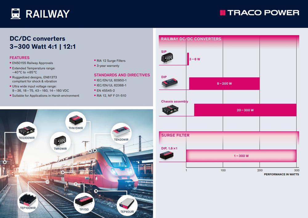 Soluzioni di alimentazione rinforzate per applicazioni ferroviarie