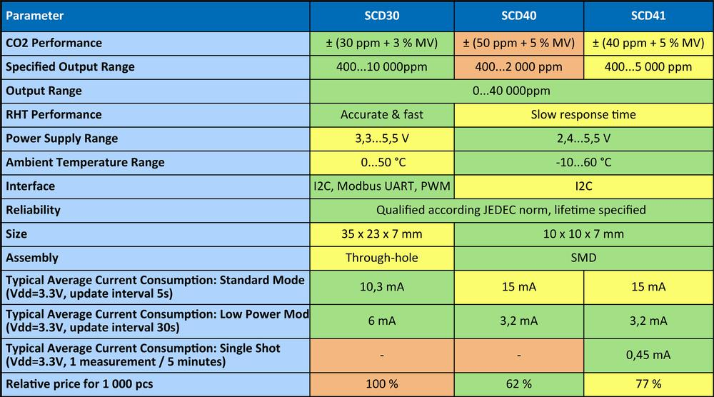 SCD4x - najmenší senzor CO2