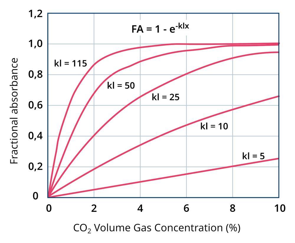 SCD4x – A legkisebb CO2-érzékelő