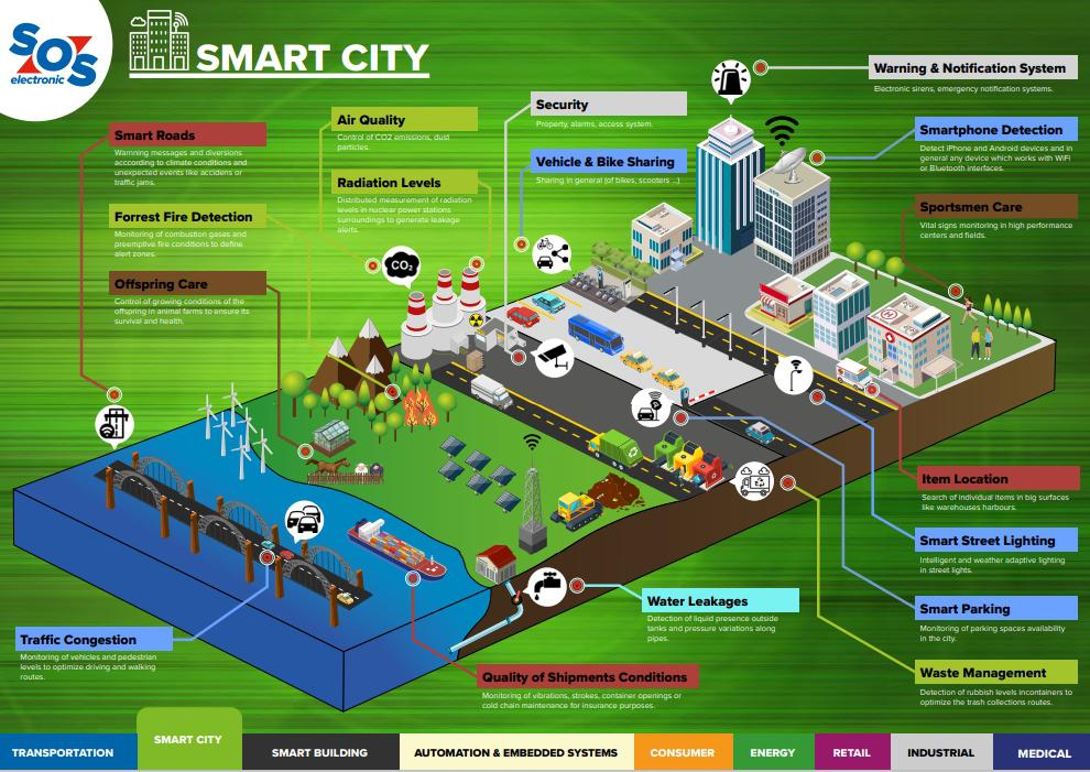 Let's build smart cities together