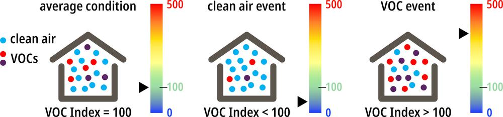 Zapomeňte na měření TVOC, je tu VOC index a SGP40