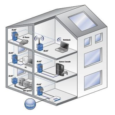 Easy home networking! | SOS electronic